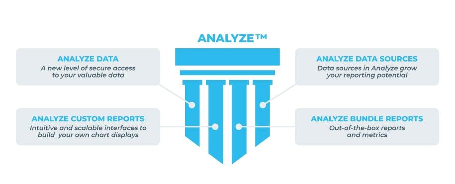 Analyze-1
