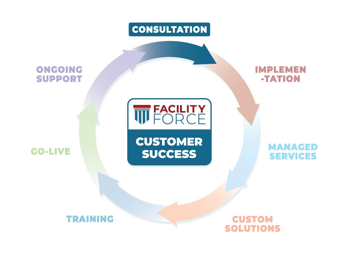 Customer-Success-Consultation